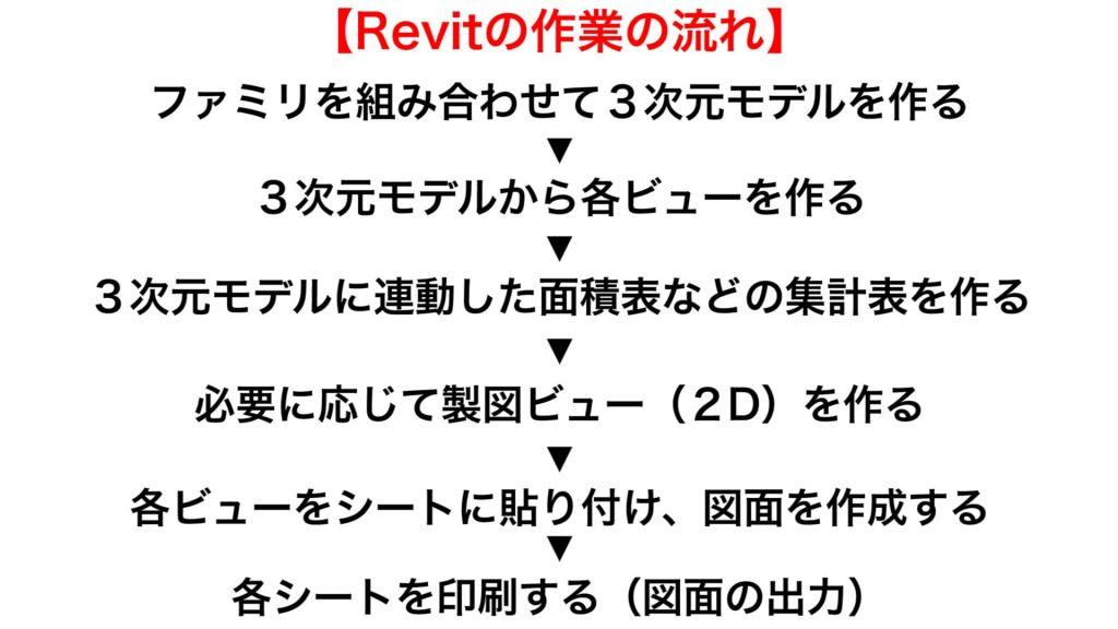 Revitとは【概要を説明します】